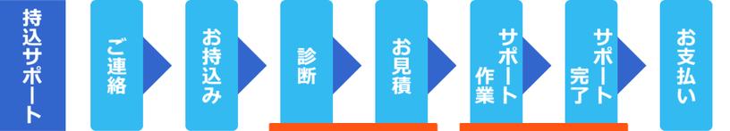 島根県松江市 パソコンICT救援隊 持込サポートの流れ ご連絡・持込・診断・お見積・サポート作業・サポート完了・お支払い