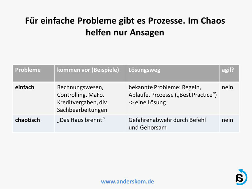 Best Practice Lösungen für einfache Probleme im Unternehmen