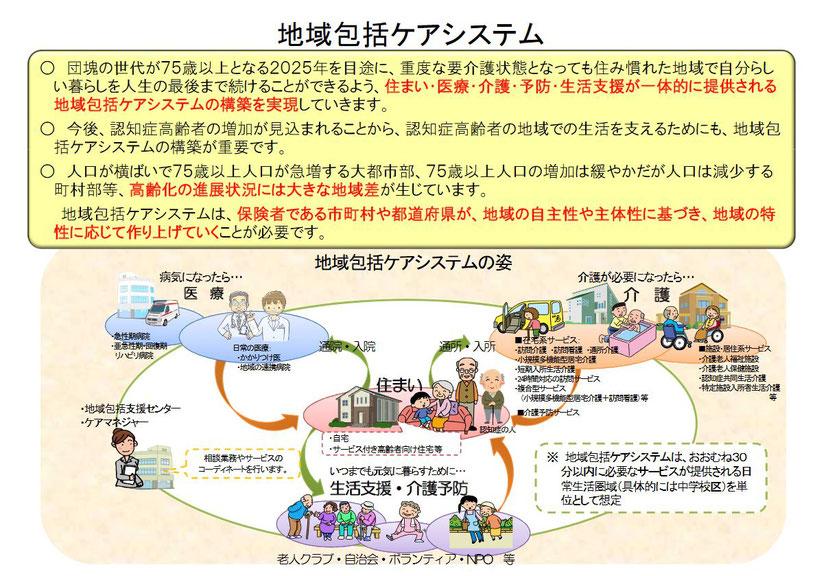 厚生労働省「地域包括ケシステム」より抜粋