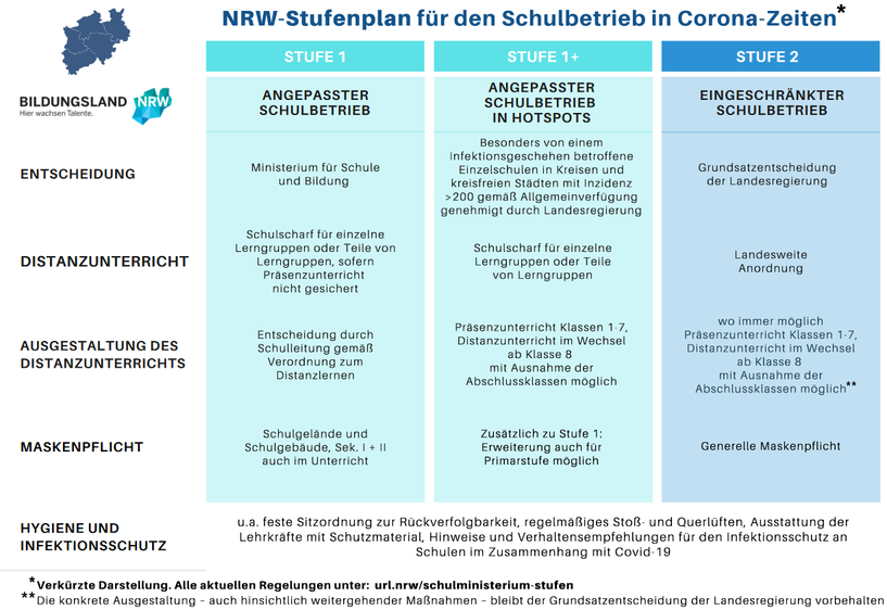 Quelle: https://www.schulministerium.nrw.de/system/files/media/document/file/Grafik_Schulbetrieb_V3.pdf