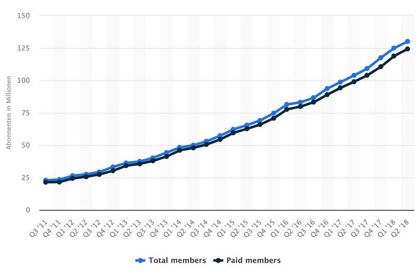 Anzahl der Streaming-Abonnenten von Netflix weltweit vom 3. Quartal 2011 bis zum 2. Quartal 2018 (in Millionen), © Statista 2018
