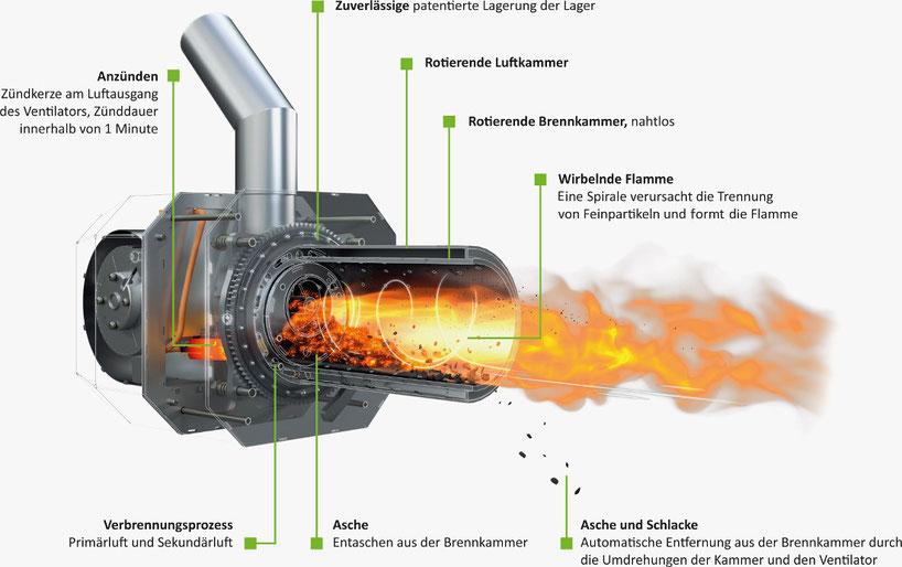 Pellet Rotationasbrenner Blaze Harmony