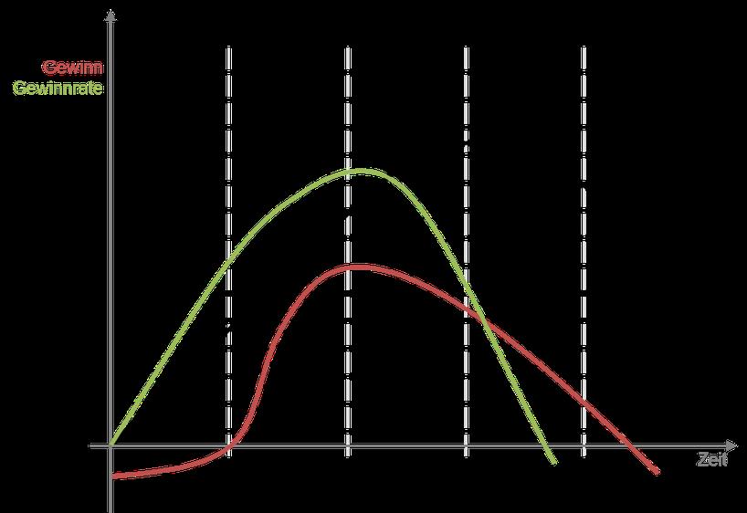 Produkt Lebenszyklus Phasen Wachstumsphasen Reife Degeneration Gewinnrate Gewinn Umsatz