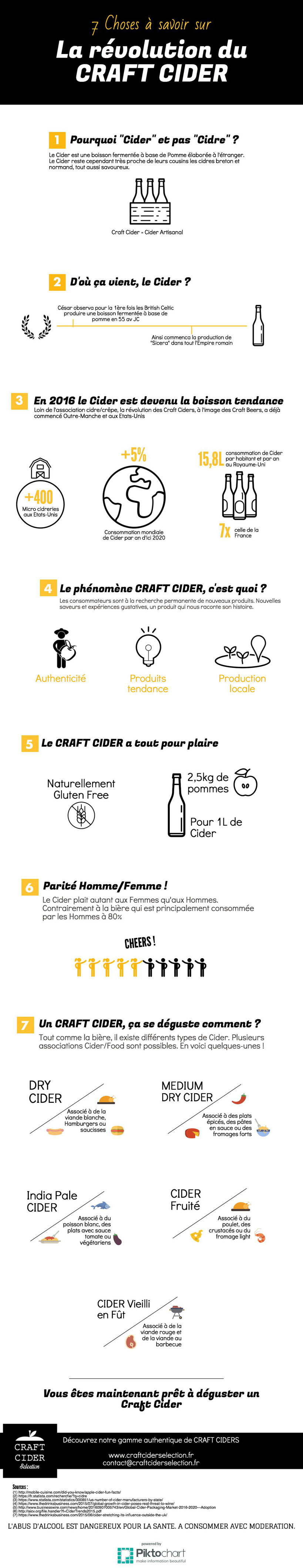 infographie cidre étranger révolution craft cider is the new beer