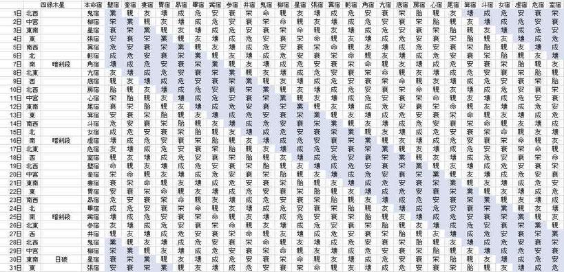 【2018年1月】九星気学と宿曜から見る毎日の運気
