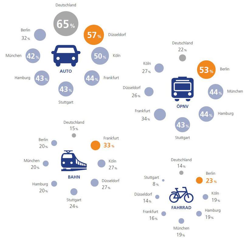 StepStone GmbH - Mobilitätsreport 2018 - Wahl des Verkehrsmittels