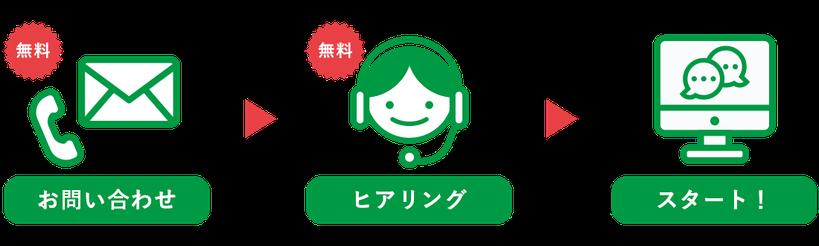 お問い合わせ→ヒアリング→スタート!