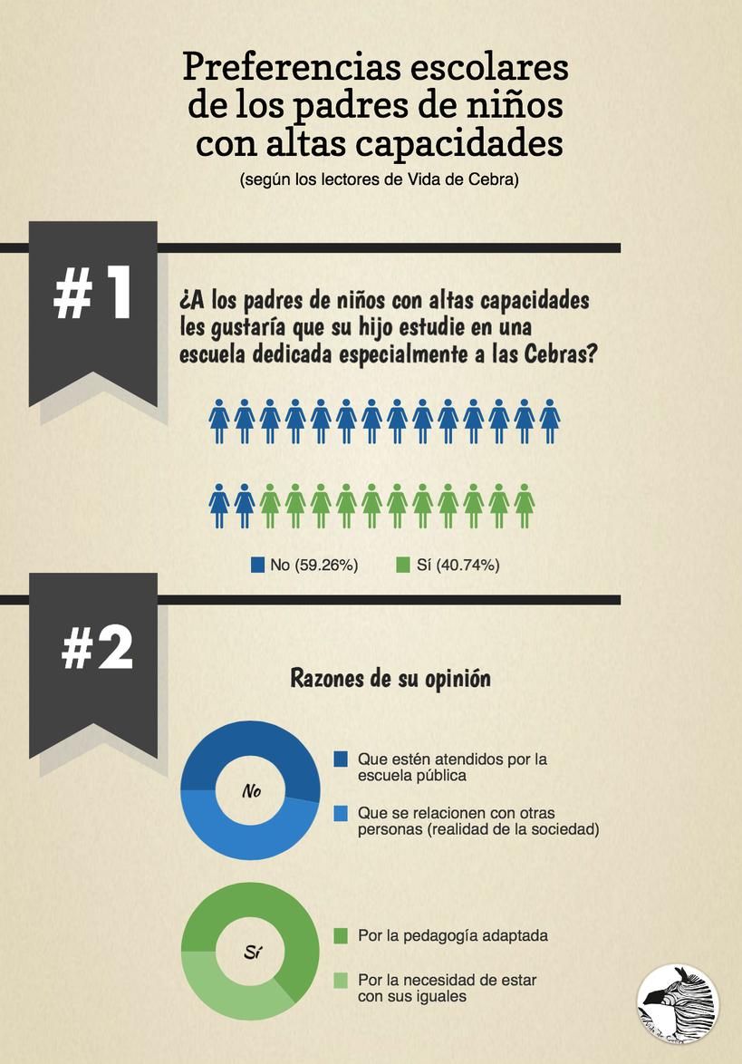 infografía Vida de Cebras escolaridad niños altas capacidades superdotados