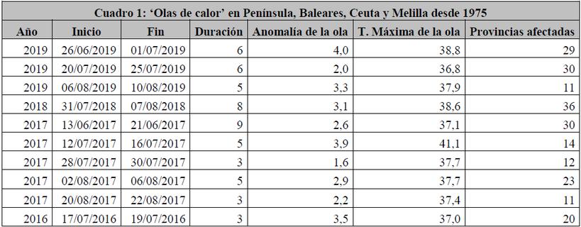 Datos de las últimas olas de calor. AEMET