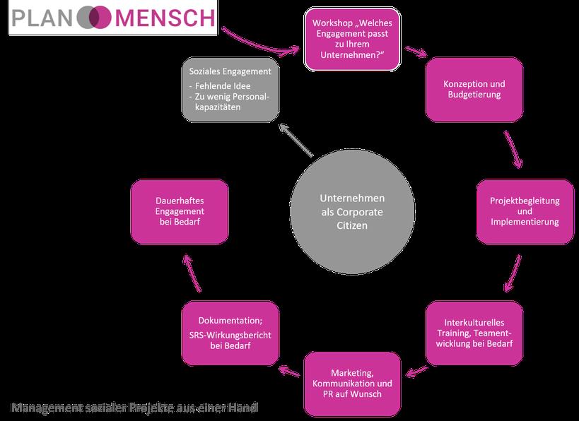 PLAN MENSCH Management sozialer Projekte