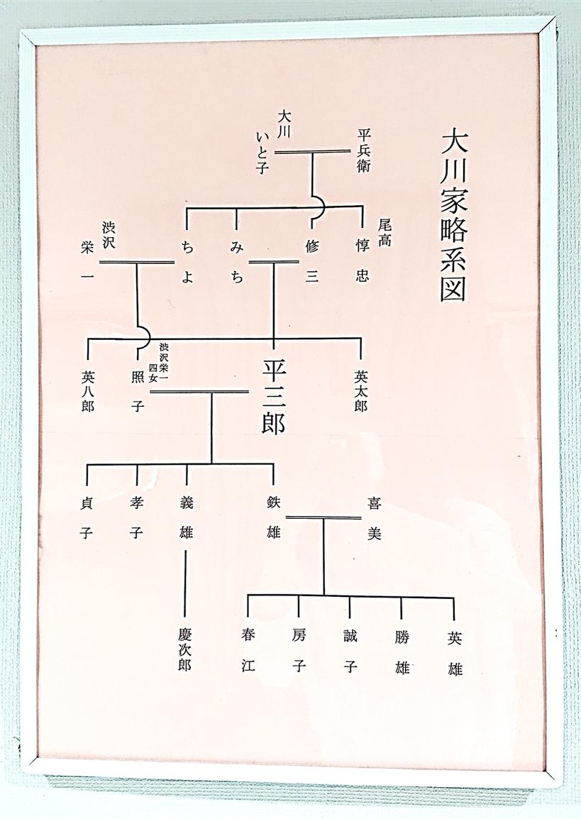 「大川家略図」 ※坂戸市立図書館 郷土資料展示コーナー所蔵