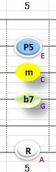 Ⅵ:Am7 ②③④+⑥弦