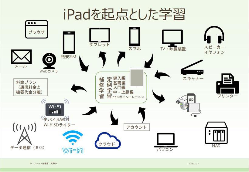 iPadを起点とした学習