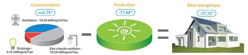 Constructeur De Maisons  nergie Positive Bioclimatiques Bbc