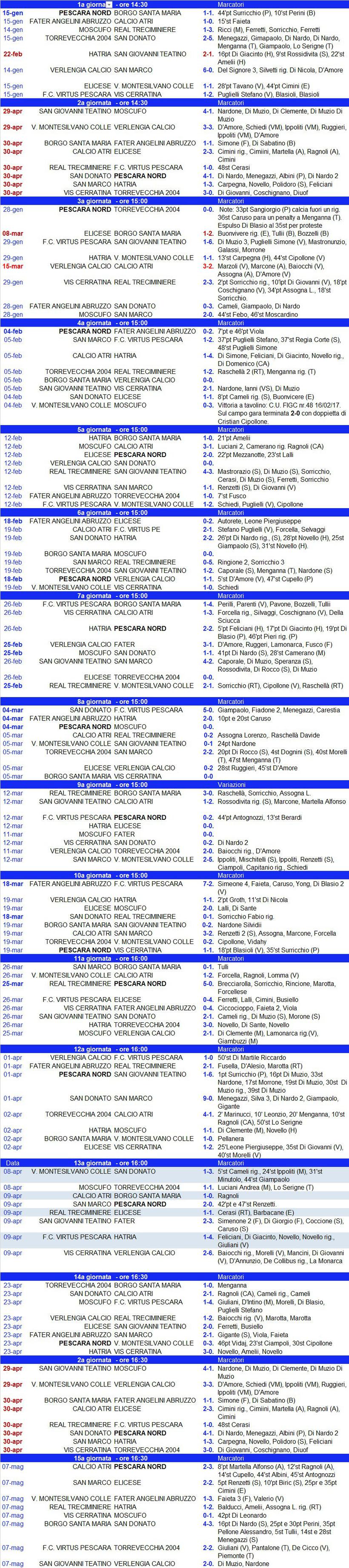 Campionato Prima Categoria Girone E Abruzzo 2016/17 - Risultati e marcatori