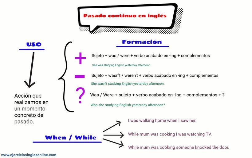 Pasado continuo en inglés.