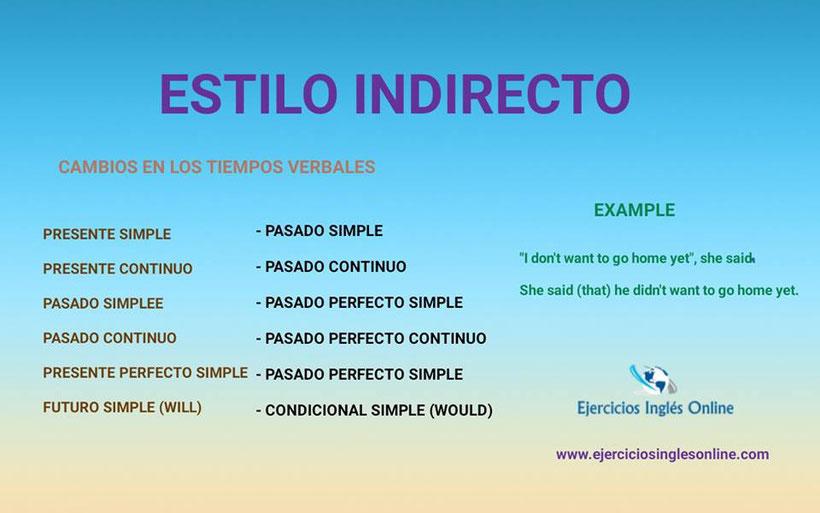 Estilo indirecto en inglés - Cambios en los tiempos verbales