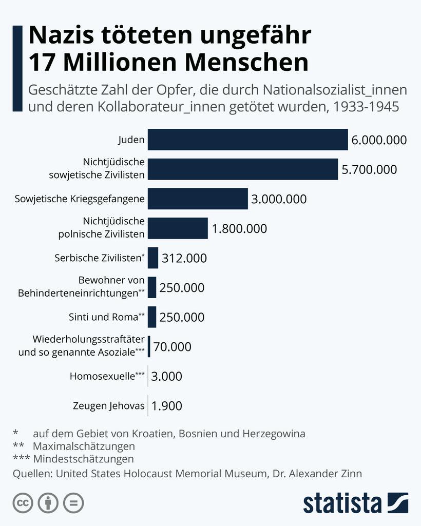 Quelle: https://de.statista.com/infografik/23994/geschaetzte-zahl-der-nazi-opfer/