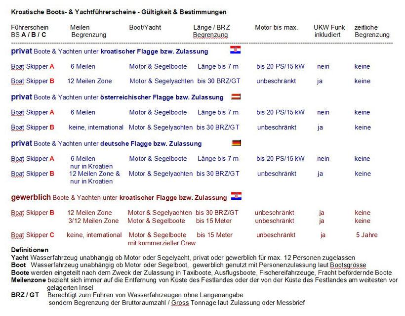 wo ist das kroatische Küstenpatent gültig - Gültigkeit kroatische Bootsführerscheine und Yachtführerscheine