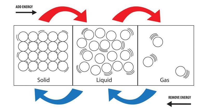 Verschillende vormen van materie