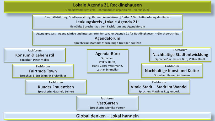 Organigramm - Lokale Agenda 21 Recklinghausen