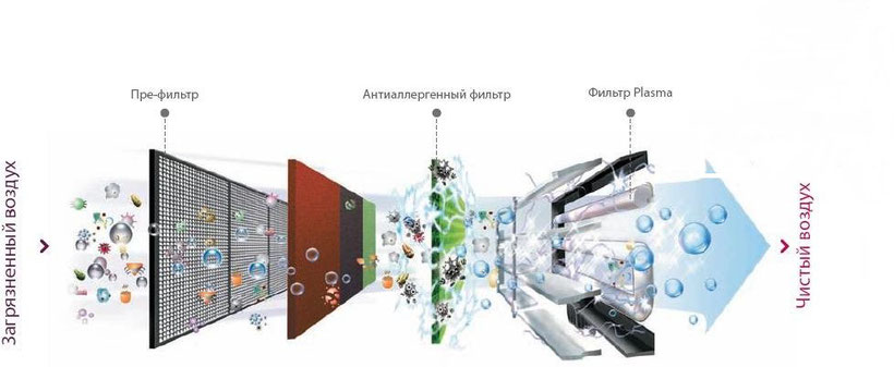 Процесс очистки воздуха фильтром