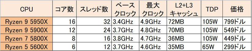 Zen3のRyzen5000シリーズのスペックまとめ