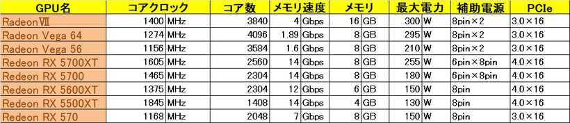 AMD GPU 参考性能表一部