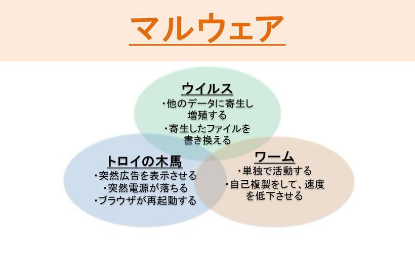 マルウェアの図、ウイルスはマルウェアの一部