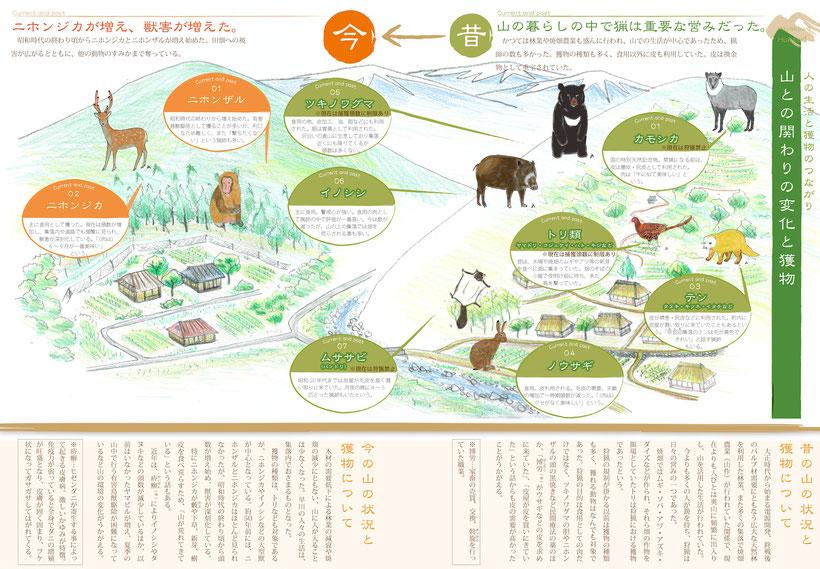 早川で行われていた猟の話(クリックで拡大)