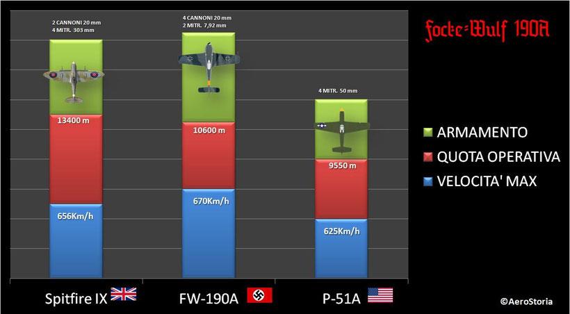 Tabella comparativa tra i Fw190 e i suoi competitor