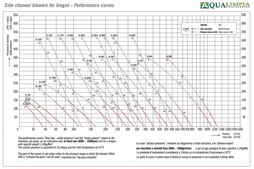Curvas de potencia sopladores atex para biogás