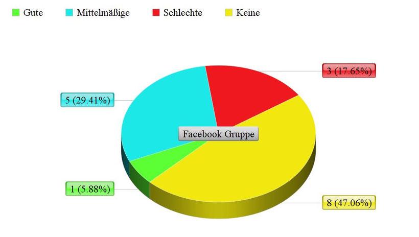 Umfrage über die Oxytetracyclin-Prednisolon Augensalbe (Kreisdiagramm)