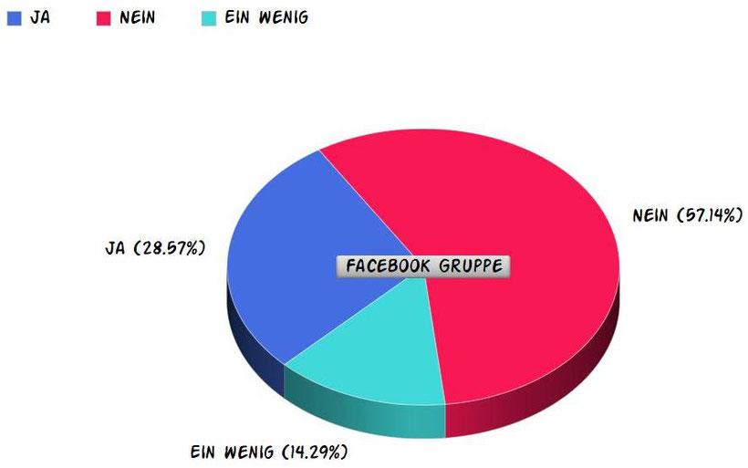 Umfrage über Punctum Plugs in einem Kreisdiagramm