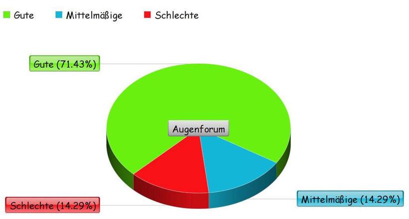 Umfrage über Maquibright in einem Kreisdiagramm