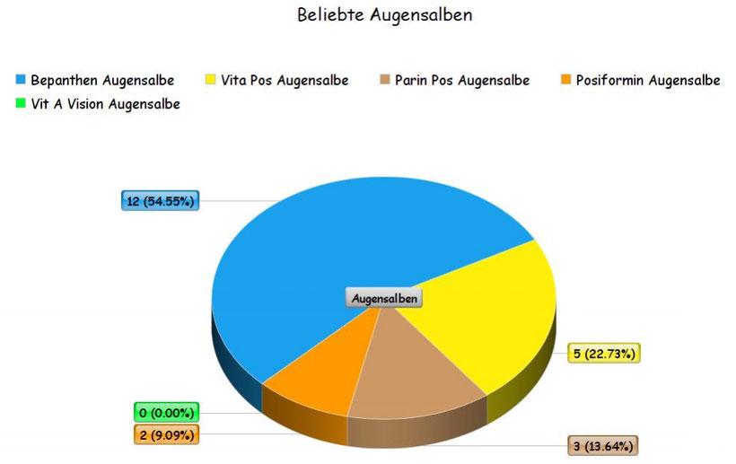 Umfrage über beliebte Augensalben (Posiformin, Bepanthen Augensalbe, Vita Pos etc.)