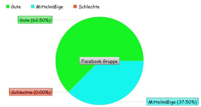 Umfrage über die Euphrasia D3 Augentropfen in einem Kreisdiagramm