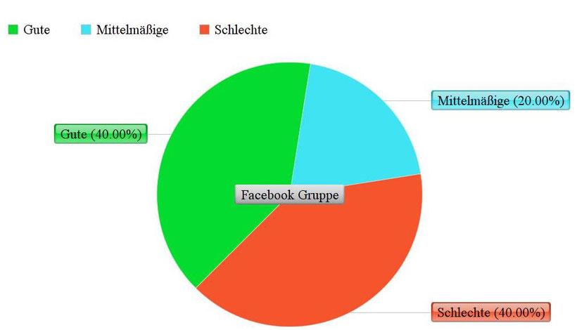 Umfrage über die Heparin Augensalbe in einem Kreisdiagramm