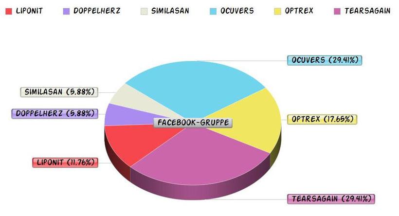 Umfrage über beliebte Augensprays in einem Kreisdiagramm