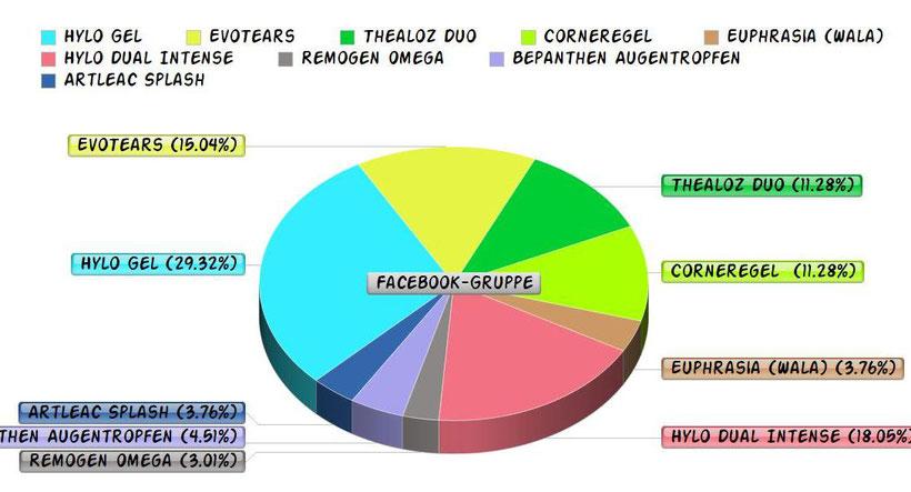 Umfrage über beliebte Augentropfen in einem Kreisdiagramm
