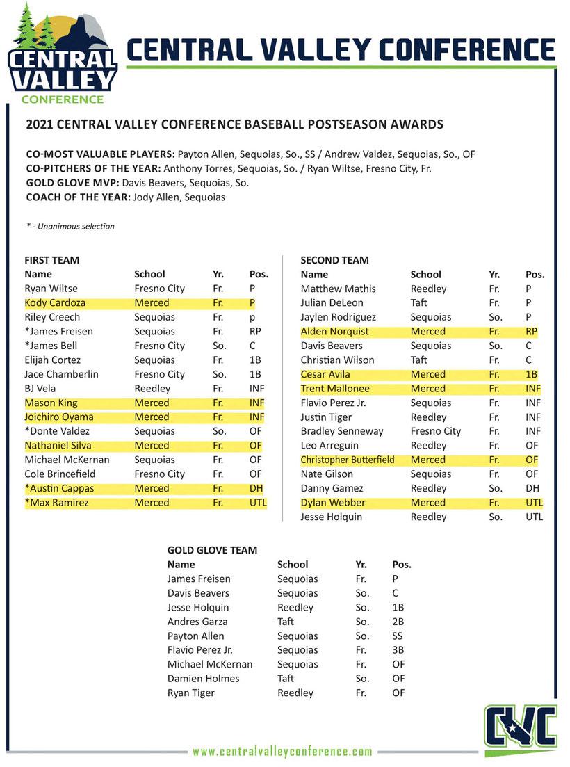 また、大山は今シーズンの活躍からセントラルバレー地区の三塁手部門でFirst Teamメンバー(日本でいうベストナインに似ている)に選出されている。