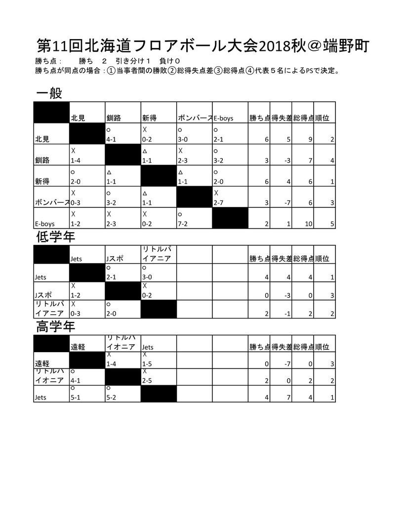 20181104北海道フロアボール大会