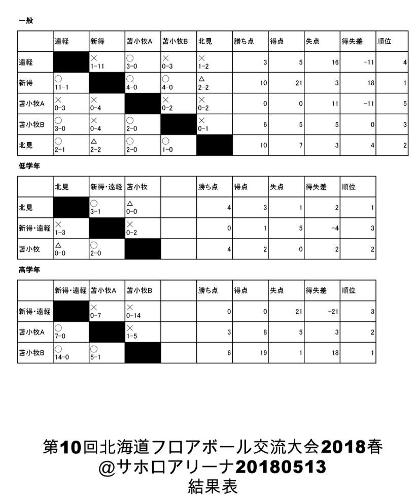 20180513第10回北海道フロアボール大会2018春(サホロアリーナ)結果