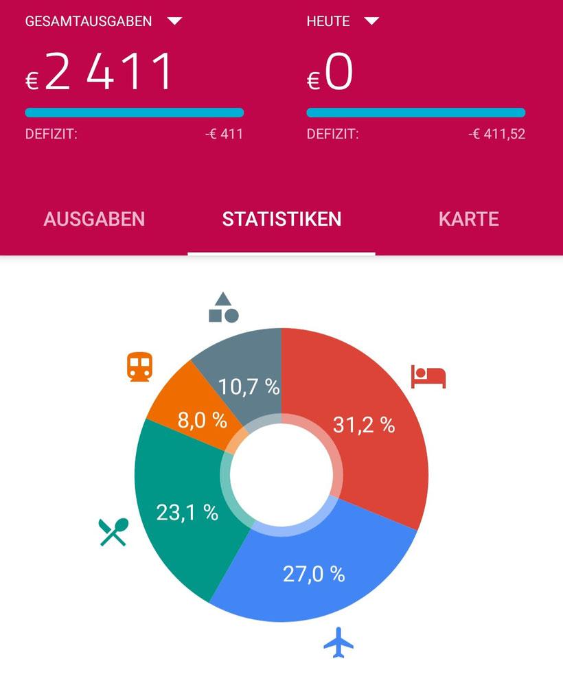 TravelSpend App Ausgaben erfassen