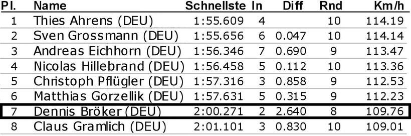 Dennis Bröker Motorsport Ergebnis Qualifying Pfister Racing Chevrolet Cruze Eurocup 2. Meisterschaftsrennen 13. April 2019