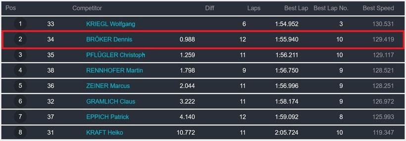 Dennis Bröker Motorsport Ergebnis Qualifying Pfister Racing Chevrolet Cruze Eurocup 5. Meisterschaftsrennen 27. Juli 2019
