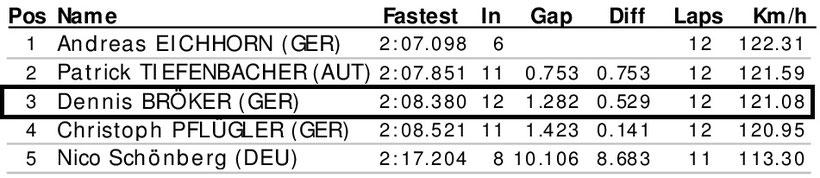 Dennis Bröker Motorsport Ergebnis Training Pfister Racing Chevrolet Cruze Eurocup 1. Meisterschaftsrennen 12. April 2019