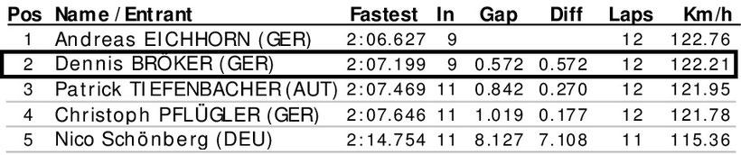 Dennis Bröker Motorsport Ergebnis Rennen Pfister Racing Chevrolet Cruze Eurocup 1. Meisterschaftsrennen 12. April 2019