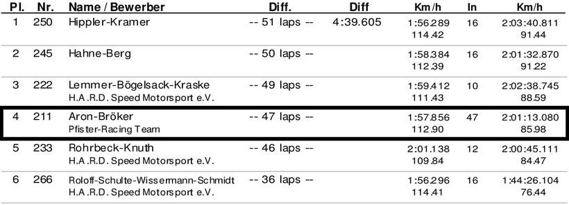 Dennis Bröker Motorsport Ergebnis Rennen Pfister Racing ADAC Logan Cup Saisonauftakt 24.März 2018