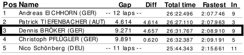 Dennis Bröker Motorsport Ergebnis Qualifying Pfister Racing Chevrolet Cruze Eurocup 1. Meisterschaftsrennen 12. April 2019